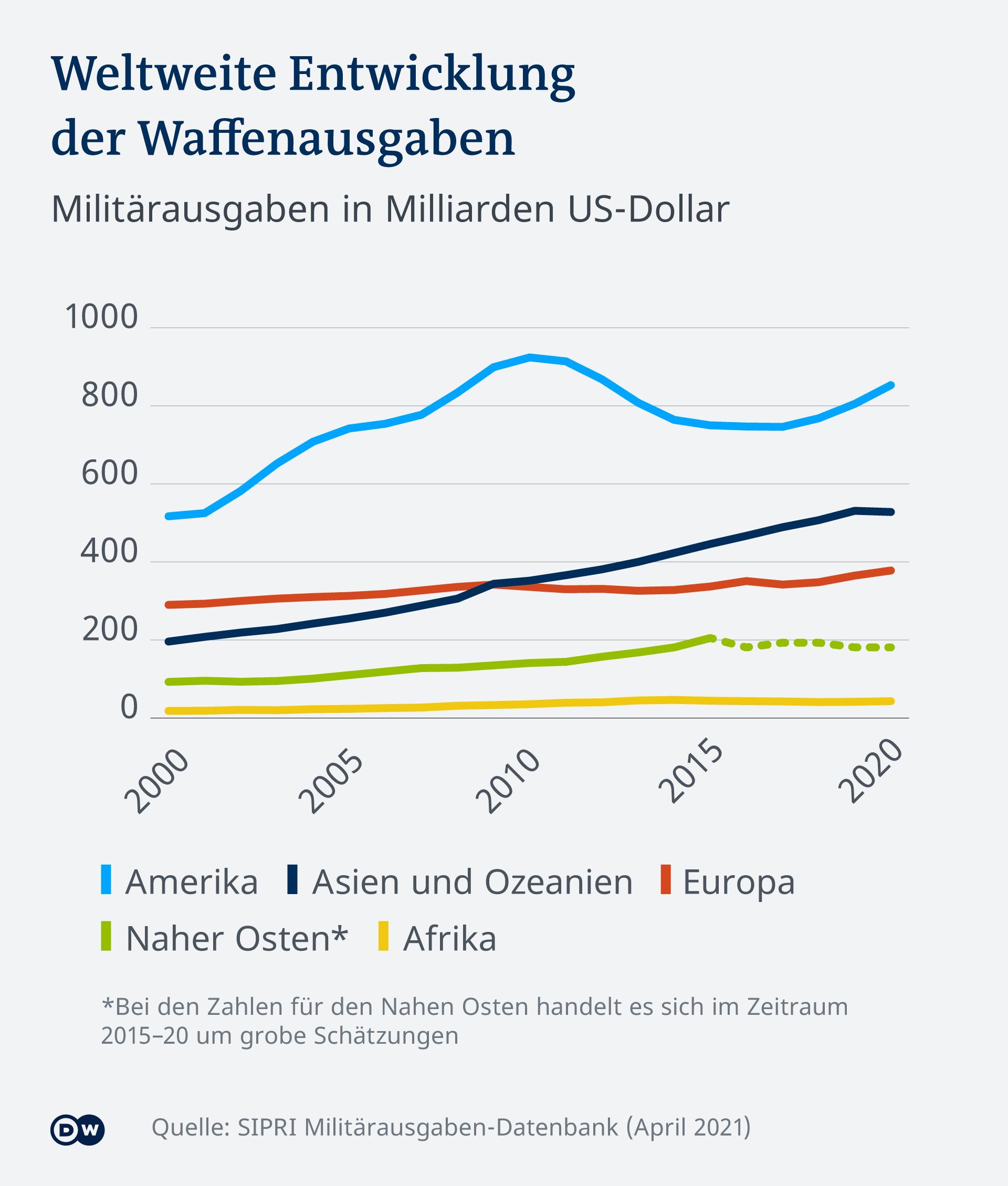 Worldwide Infographic Development of Weapons Spending DE