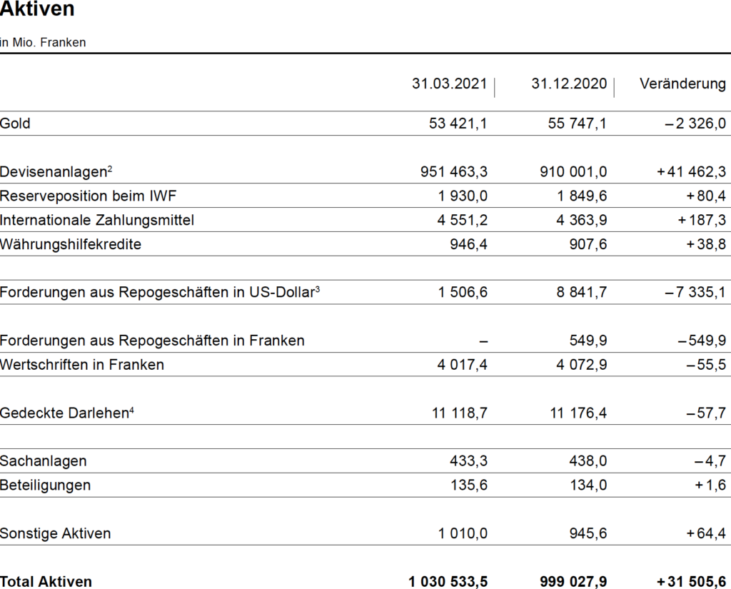 Money comes out of nowhere: the Swiss National Bank has a profit of 38 billion