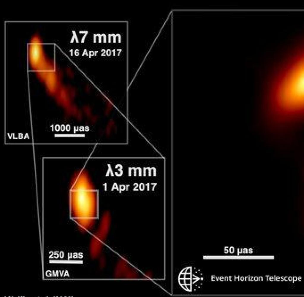 Representation of the jet structure in the central region of the 3C 279 quasar at different wavelengths, each with a higher altitude ... [mehr] © JY Kim (MPIfR), Boston University's Blazer Program, EHT Collaboration.