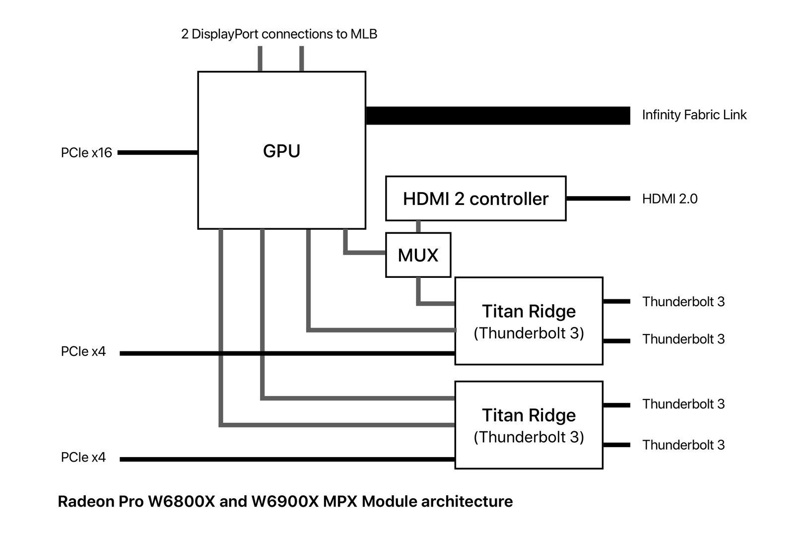 Radeon Pro W6800X and W6900X architecture