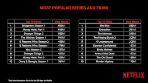 The most popular series and movies by number of hours of viewing.
