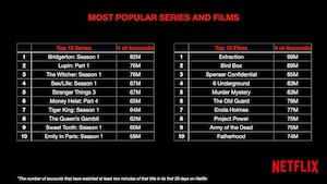 The most popular series and movies by number of accounts they watched.